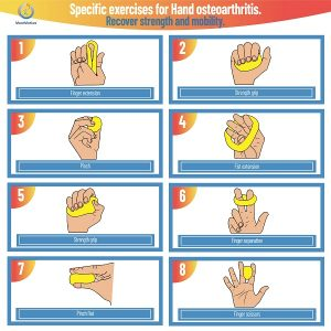 Specific exercises for Osteoarthritis of the Hands